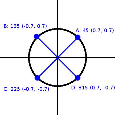 polcorunitcircle