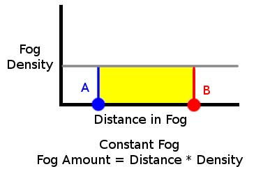 GraphConstant